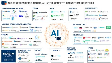 The AI 100: Artificial Intelligence Startups That You ...