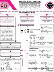 Molecular  Orbital  Theory    Mot   -  Concept  Map