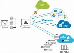 Google Cloud Network Diagram