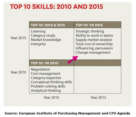 what procurement skills will be in demand in 2015