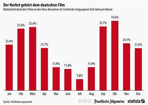 Beliebteste Supersportwagen Der Welt Studie by Infografik Der Herbst Geh 246 Rt Dem Deutschen Statista