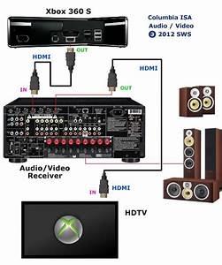 Xbox 360 Hook Up Diagram Xbox 360 To Surround Sound Receiver