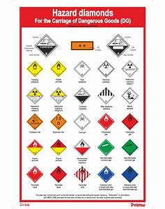 Hazchem Sign Guide - General Safety Products