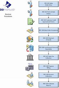 Revenue Cycle Process Map