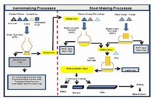 Flowchart Of Iron And Steelmaking Processes  8
