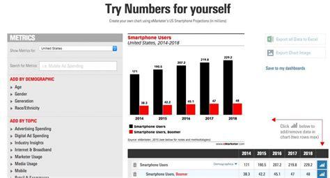 emarketer lance numbers un outil de personnalisation de graphiques 2803 le web 2 0