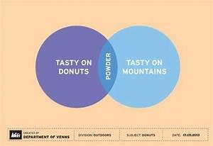 We Love  Rei U0026 39 S Venn For National Donut Day