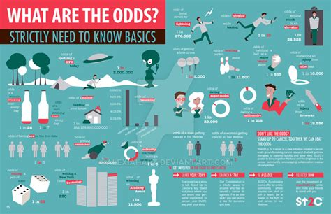 What Are The Odds? Infographic By Alexiahart On Deviantart