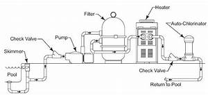 Above Ground Pool Filter Setup  Inground Swimming Pool Plumbing Schematic Swimming Pool Pump