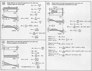 Load On A Beam Equation