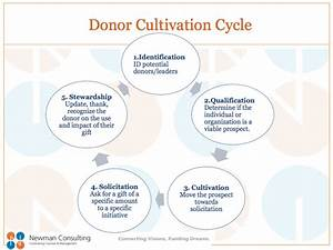 The 5 Phases Of The Donor Cultivation Cycle Newman