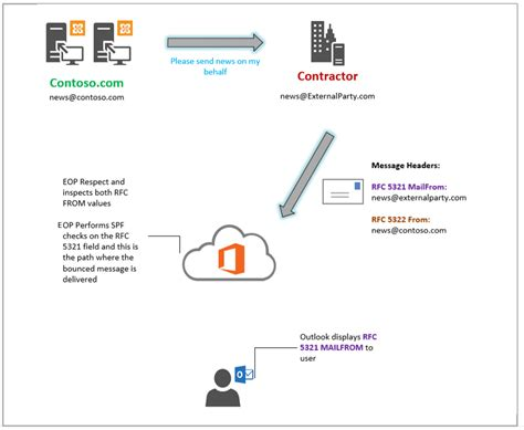 Office 365 Mail Headers by Email Message P1 And P2 Headers Ammar Hasayen