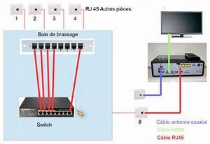 Schema Cablage Rj45 Ethernet : r solu brancher fibre sfr coaxial et redispatcher ~ Melissatoandfro.com Idées de Décoration