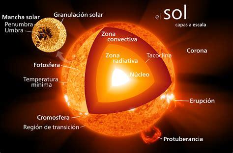 Le De Sol File Afiche Sol Svg Wikimedia Commons