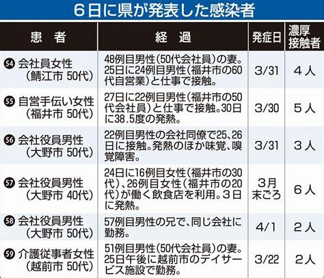 福岡 県 コロナ 感染 者 速報