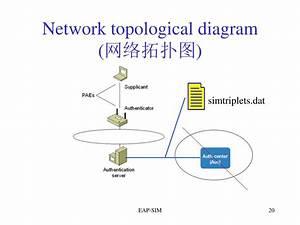 Ppt - Eap-sim Powerpoint Presentation