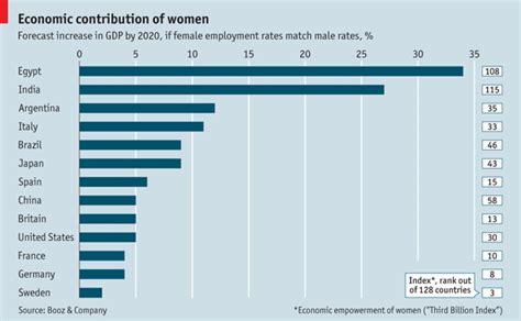 economic contribution of women the economist