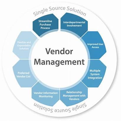 Vendor Management Party Services 3rd Logistics Process