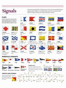 Infographic Of Flags International Code Of Signals By The