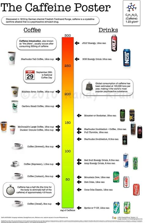 How Much Caffeine Is In Coffee, Espresso, And Other Drinks? [Infographic]   Lean It UP