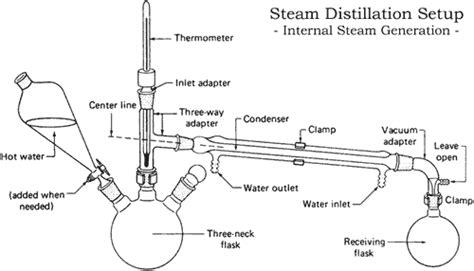 Fractional Steam Distillation Tutorial Hive Newbee Forum