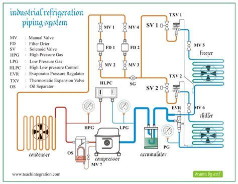 Refrigeration Log