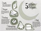The 5 Pillars of Islam | 6 History | Pinterest | Islam ...