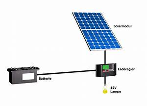 Solaranlage Mit Batterie : solaranlage solartechnik inselanlage installation ~ Whattoseeinmadrid.com Haus und Dekorationen
