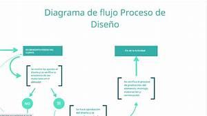 Diagrama De Flujo Proceso De Dise U00f1o By Jennifer Gaviria On