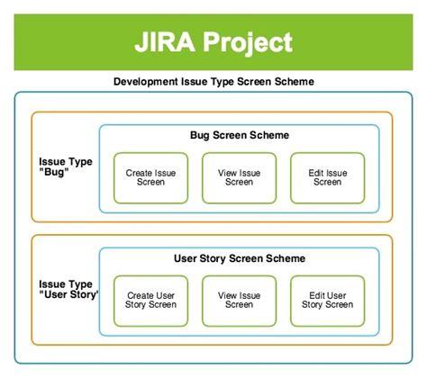 jira  practices screens  screen schemes