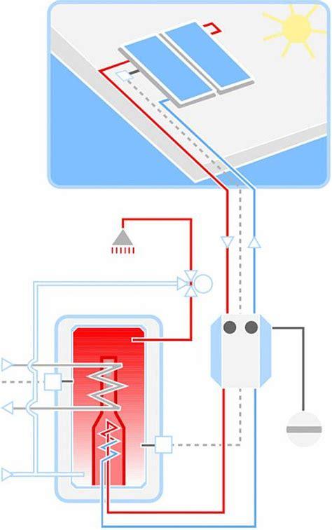 Bivalentes Heizsyste by Womit Soll Ich Heizen Solartechnik