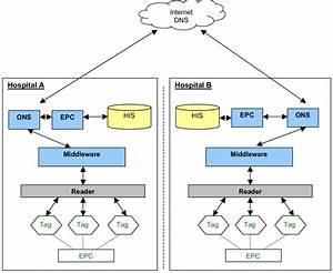 System Architecture Dns   Domain Name Service  Epc