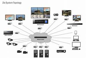 Hd  U0026 4k Video Over Ip Encoding  U0026 Decoding