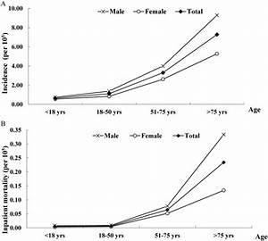 Epidemiology and prognostic factors of inpatient mortality ...