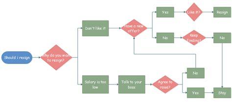 Créer Un Logigramme Pour La Prise De Décision Dans 5 étapes Simples Line Graph Change Colors Apa In Excel Average View Android Chart.js Legend Two A Chart Clip Art