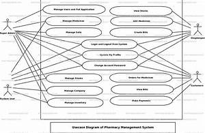 Pharmacy Management System Use Case Diagram
