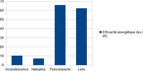 prix d une le fluocompacte eclairage dans l habitat choix exp 233 rimental d une le 233 lectrique la technologie en 4 232 me 224