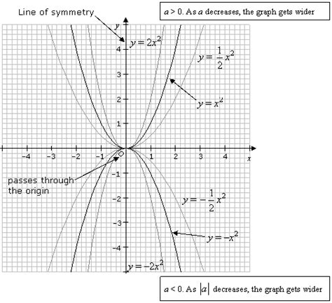 Graphing Quadratic Functions (with Worked Solutions & Videos