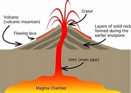 Images for volcano diagram ks2 desktop6hd9mobile hd wallpapers volcano diagram ks2 ccuart Choice Image