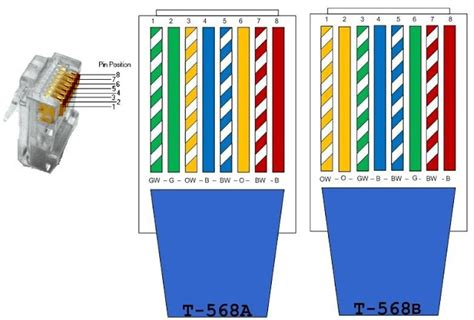 Ethernet Cable Color Code ~ NEW TECH