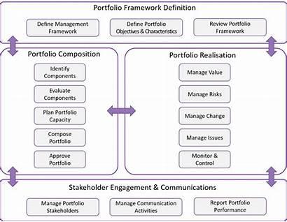 Methodology Management Portfolio Pfm Overview Processes