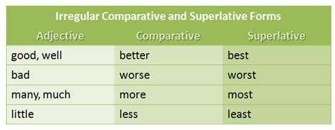 Teacher Pedro Brandão Comparative Vs Superlative