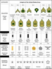 U.S. Army Rank Structure