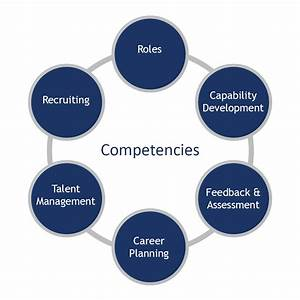 Competency Defi... Competency