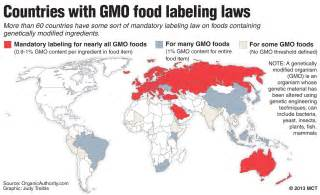 GMO Food Labeling Laws