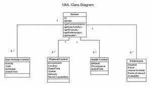 Uml Class Diagram High