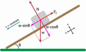 Body Diagram Inclined Plane