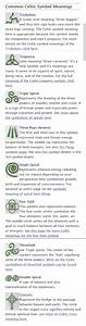 Scottish Symbols And Meanings Chart Http Www Whats Your Sign Com Celtic Symbol Meanings Html
