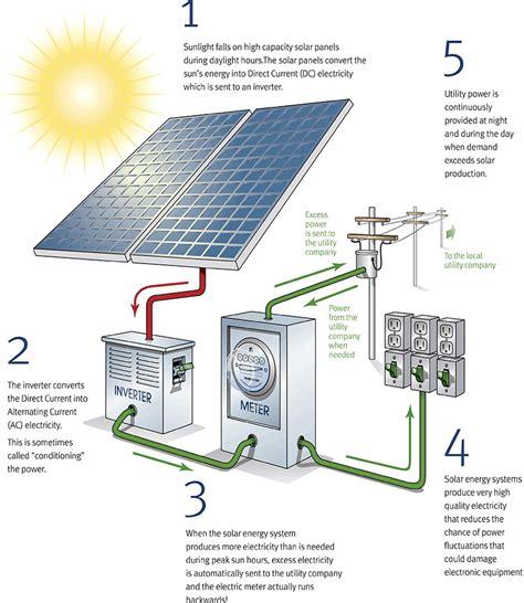 pac solar solar photovoltaic installation contractor