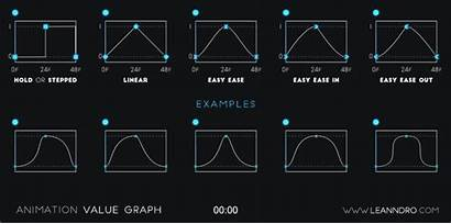 Graph Animation Animated Value Editor Gifs Motion